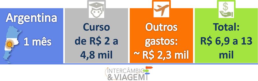 Quanto custa um Intercâmbio - Argentina 1 mês