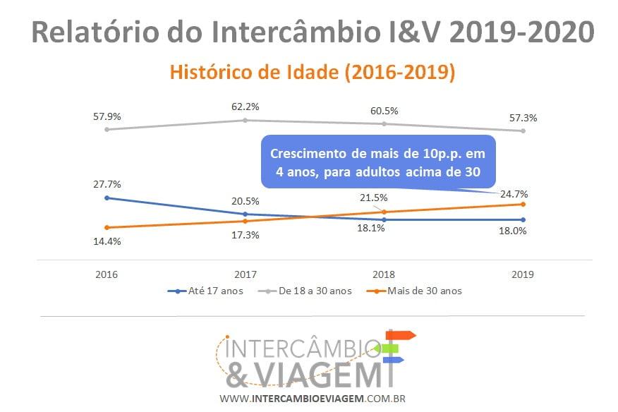 Evolução do Intercambista Maior de Idade - Relatorio do Intercâbio I&V 2019-2020