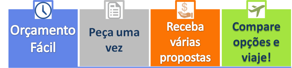 Orçamento Fácil de Intercâmbio Online