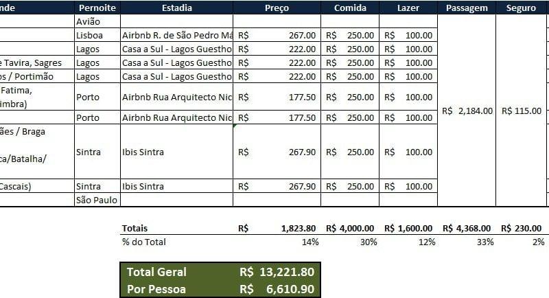 Planejamento de Viagem - Portugal - Planilha