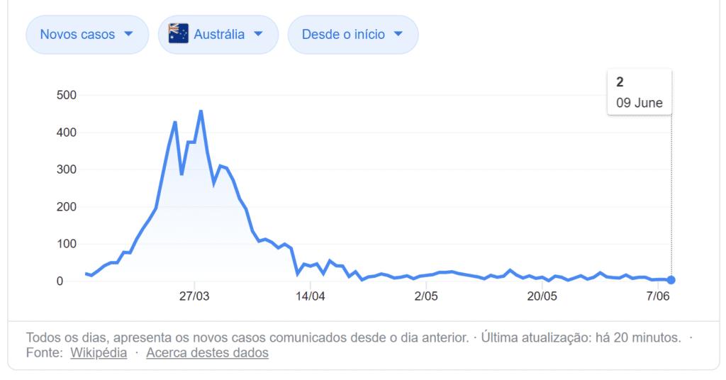 Reabertura Intercâmbio - Casos de Covid na Austrália
