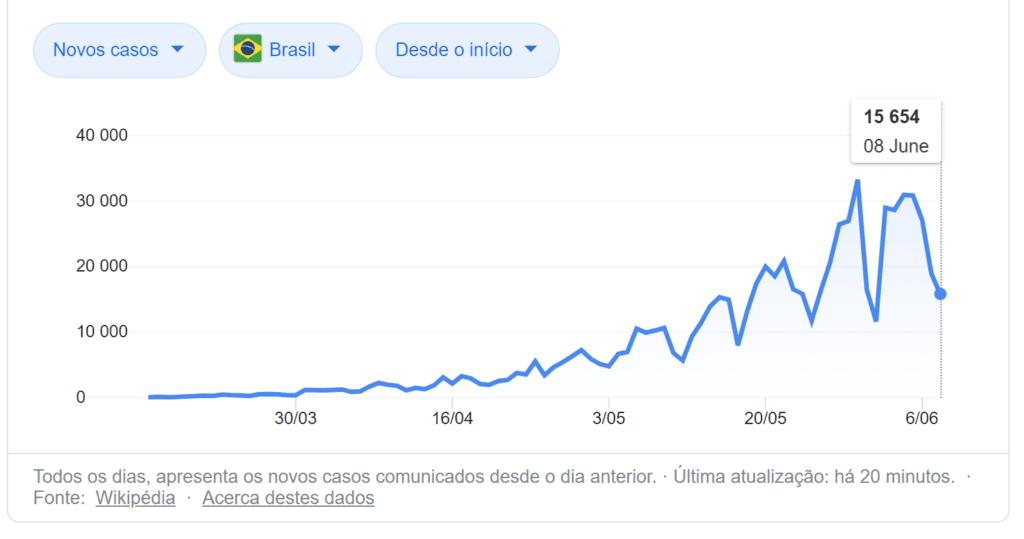 Reabertura Intercâmbio - Casos de Covid no Brasil