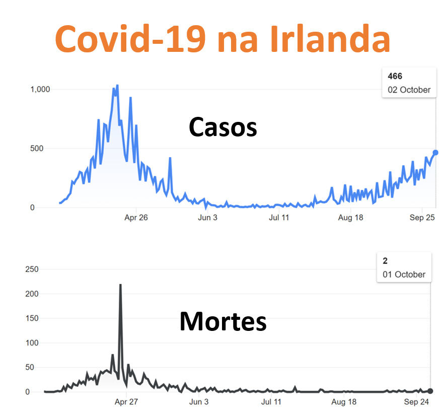 Reabertura Intercâmbio e Covid na Irlanda - 3-out-2020