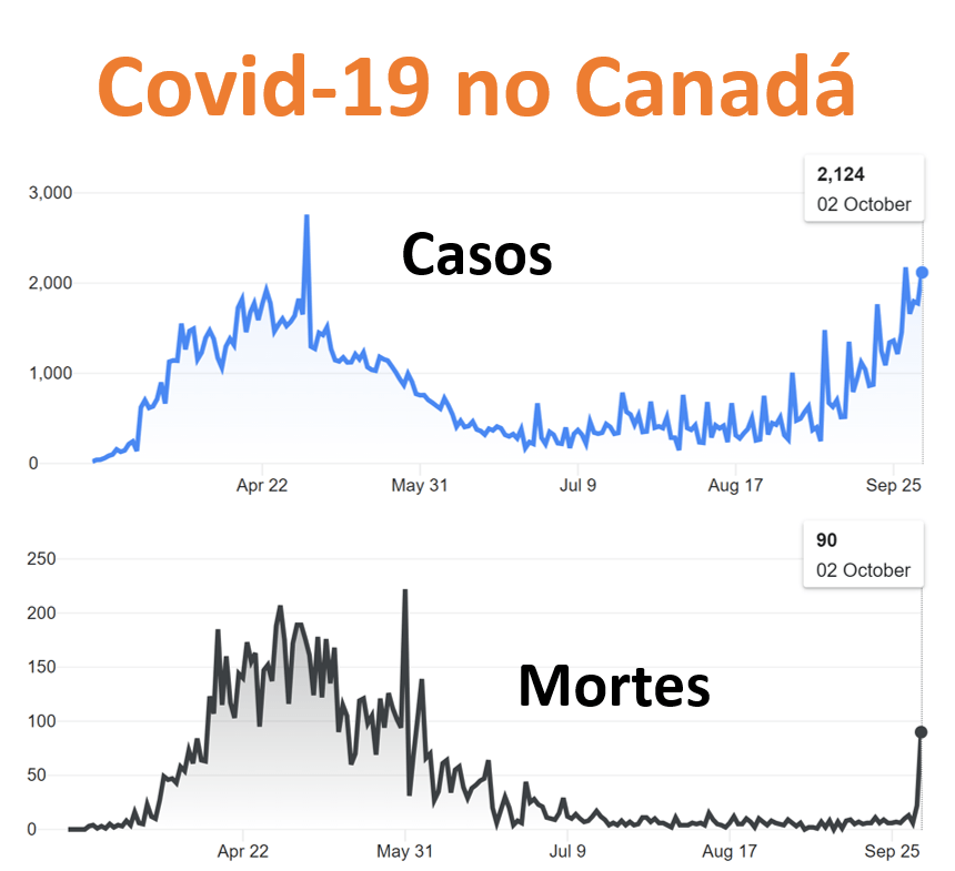 Reabertura Intercâmbio e Covid no Canadá - 3-out-2020